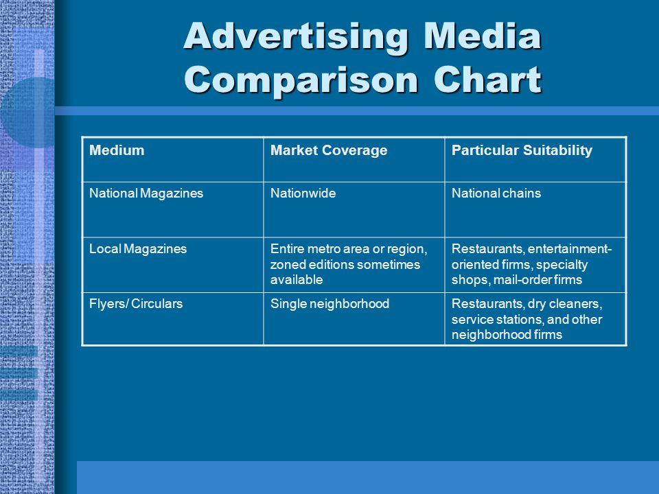 Advertising Media Comparison Chart MediumMarket CoverageParticular Suitability National MagazinesNationwideNational chains Local MagazinesEntire metro