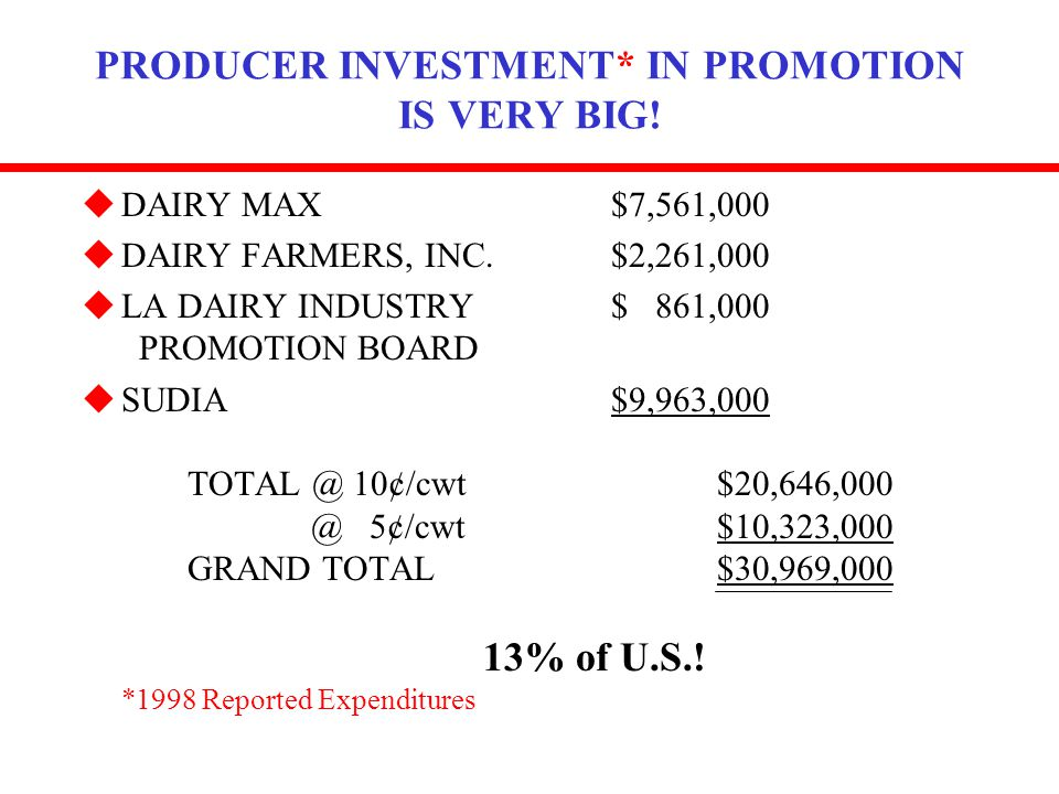 PRODUCER INVESTMENT* IN PROMOTION IS VERY BIG! uDAIRY MAX$7,561,000 uDAIRY FARMERS, INC.$2,261,000 uLA DAIRY INDUSTRY$ 861,000 PROMOTION BOARD uSUDIA$