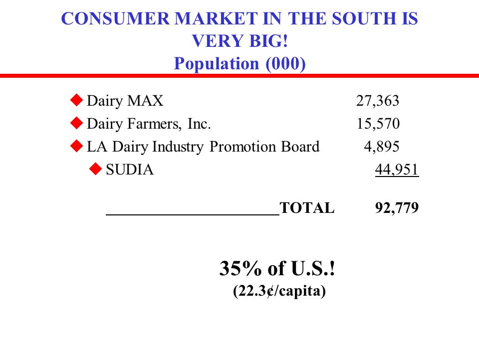 CONSUMER MARKET IN THE SOUTH IS VERY BIG! Population (000) uDairy MAX27,363 uDairy Farmers, Inc.15,570 uLA Dairy Industry Promotion Board 4,895 uSUDIA