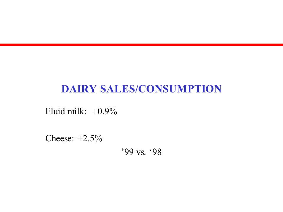 DAIRY SALES/CONSUMPTION Fluid milk: +0.9% Cheese: +2.5% 99 vs. 98