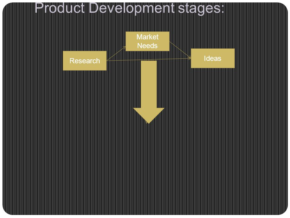 Product Development stages: Market Needs Research Ideas