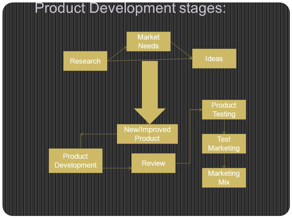 Product Development stages: Market Needs Research Ideas New/Improved Product Review Product Development Marketing Mix Test Marketing Product Testing