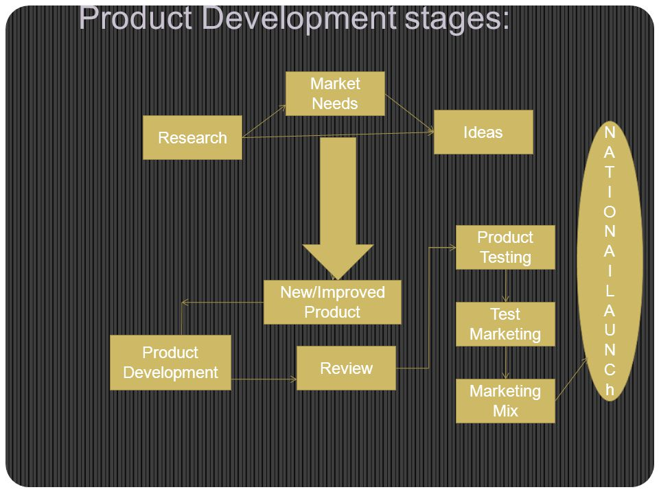 Product Development stages: Market Needs Research Ideas New/Improved Product Review Product Development Marketing Mix Test Marketing Product Testing NATIONAlLAUNChNATIONAlLAUNCh