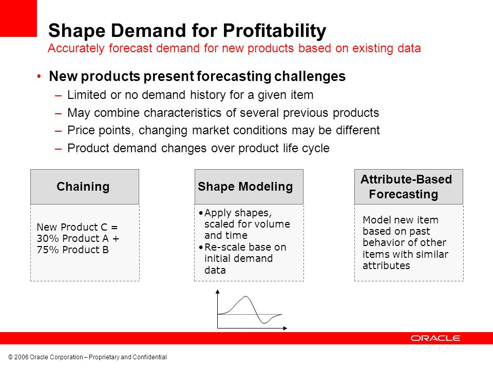© 2006 Oracle Corporation – Proprietary and Confidential Shape Demand for Profitability New products present forecasting challenges –Limited or no dem