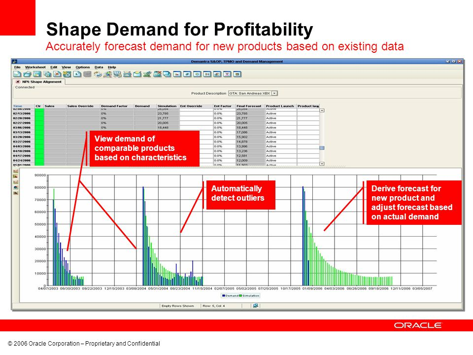 © 2006 Oracle Corporation – Proprietary and Confidential Shape Demand for Profitability Derive forecast for new product and adjust forecast based on actual demand Automatically detect outliers View demand of comparable products based on characteristics Accurately forecast demand for new products based on existing data