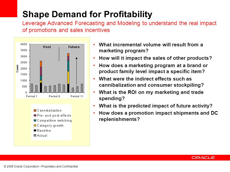 © 2006 Oracle Corporation – Proprietary and Confidential Shape Demand for Profitability What incremental volume will result from a marketing program?