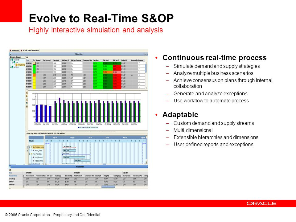 © 2006 Oracle Corporation – Proprietary and Confidential Evolve to Real-Time S&OP Continuous real-time process –Simulate demand and supply strategies –Analyze multiple business scenarios –Achieve consensus on plans through internal collaboration –Generate and analyze exceptions –Use workflow to automate process Adaptable –Custom demand and supply streams –Multi-dimensional –Extensible hierarchies and dimensions –User-defined reports and exceptions Highly interactive simulation and analysis