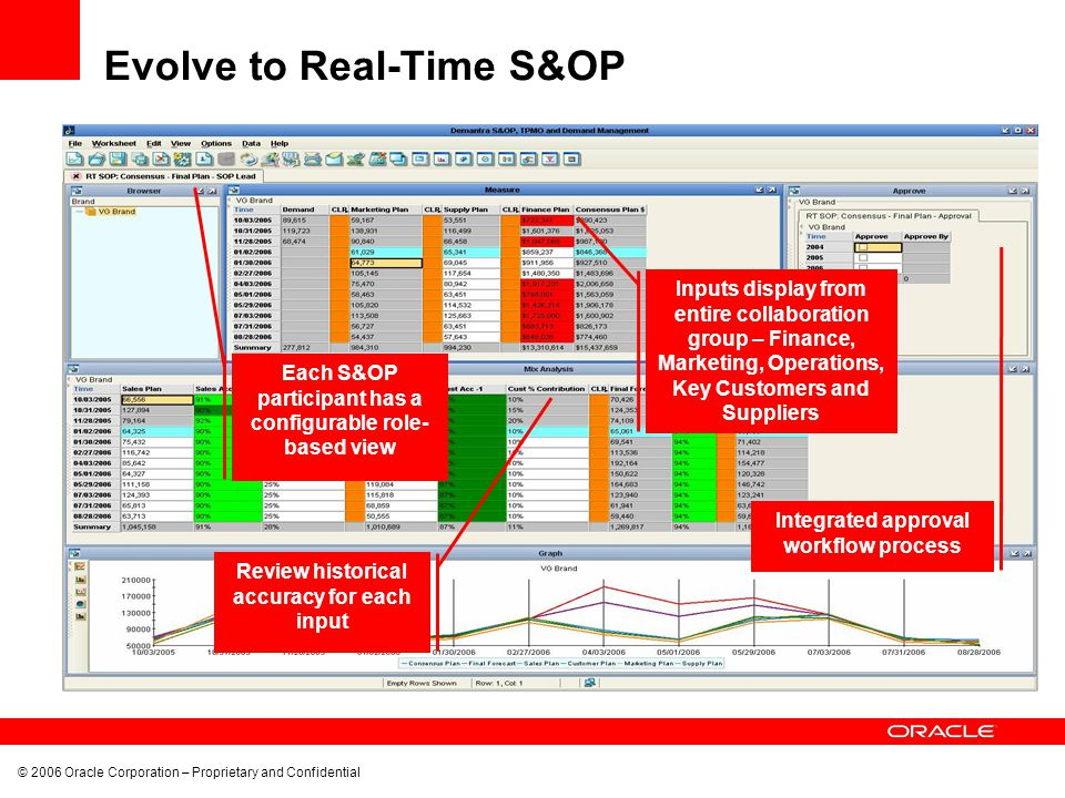© 2006 Oracle Corporation – Proprietary and Confidential Inputs display from entire collaboration group – Finance, Marketing, Operations, Key Customer