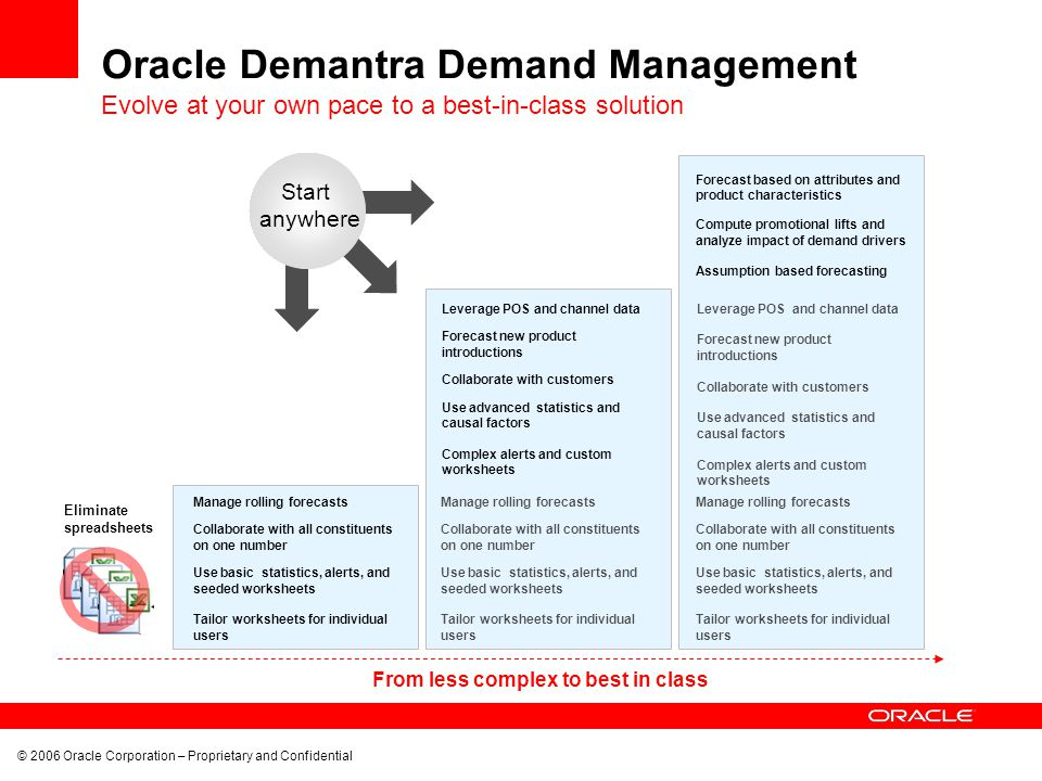 © 2006 Oracle Corporation – Proprietary and Confidential Oracle Demantra Demand Management Eliminate spreadsheets Manage rolling forecasts Collaborate with all constituents on one number Use basic statistics, alerts, and seeded worksheets Tailor worksheets for individual users Leverage POS and channel data Forecast new product introductions Collaborate with customers Use advanced statistics and causal factors Complex alerts and custom worksheets Forecast based on attributes and product characteristics Compute promotional lifts and analyze impact of demand drivers Assumption based forecasting From less complex to best in class Manage rolling forecasts Collaborate with all constituents on one number Use basic statistics, alerts, and seeded worksheets Tailor worksheets for individual users Leverage POS and channel data Forecast new product introductions Collaborate with customers Use advanced statistics and causal factors Complex alerts and custom worksheets Manage rolling forecasts Collaborate with all constituents on one number Use basic statistics, alerts, and seeded worksheets Tailor worksheets for individual users Start anywhere Evolve at your own pace to a best-in-class solution