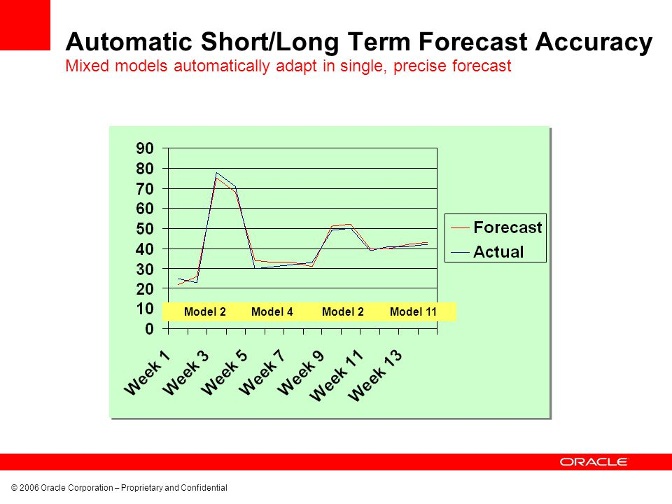© 2006 Oracle Corporation – Proprietary and Confidential Automatic Short/Long Term Forecast Accuracy Mixed models automatically adapt in single, preci