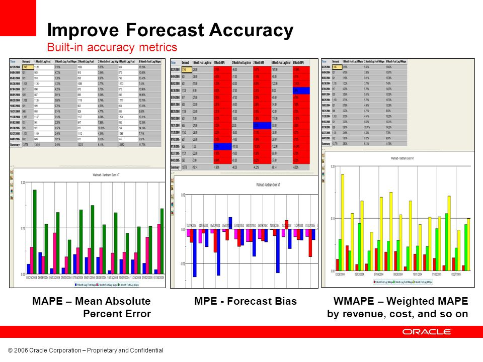 © 2006 Oracle Corporation – Proprietary and Confidential MAPE – Mean Absolute Percent Error Improve Forecast Accuracy MPE - Forecast Bias WMAPE – Weighted MAPE by revenue, cost, and so on Built-in accuracy metrics