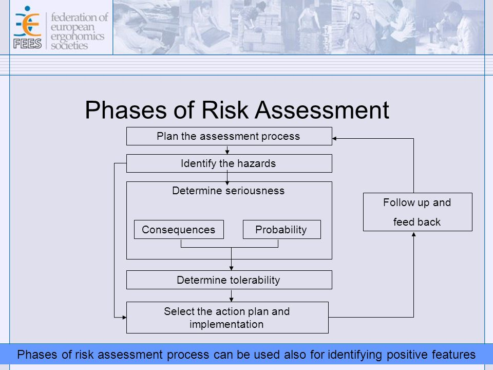 FEES Communication & Promotion Committee / 09-09-18 Phases of Risk Assessment Plan the assessment process Identify the hazards Determine seriousness ConsequencesProbability Determine tolerability Select the action plan and implementation Follow up and feed back Phases of risk assessment process can be used also for identifying positive features