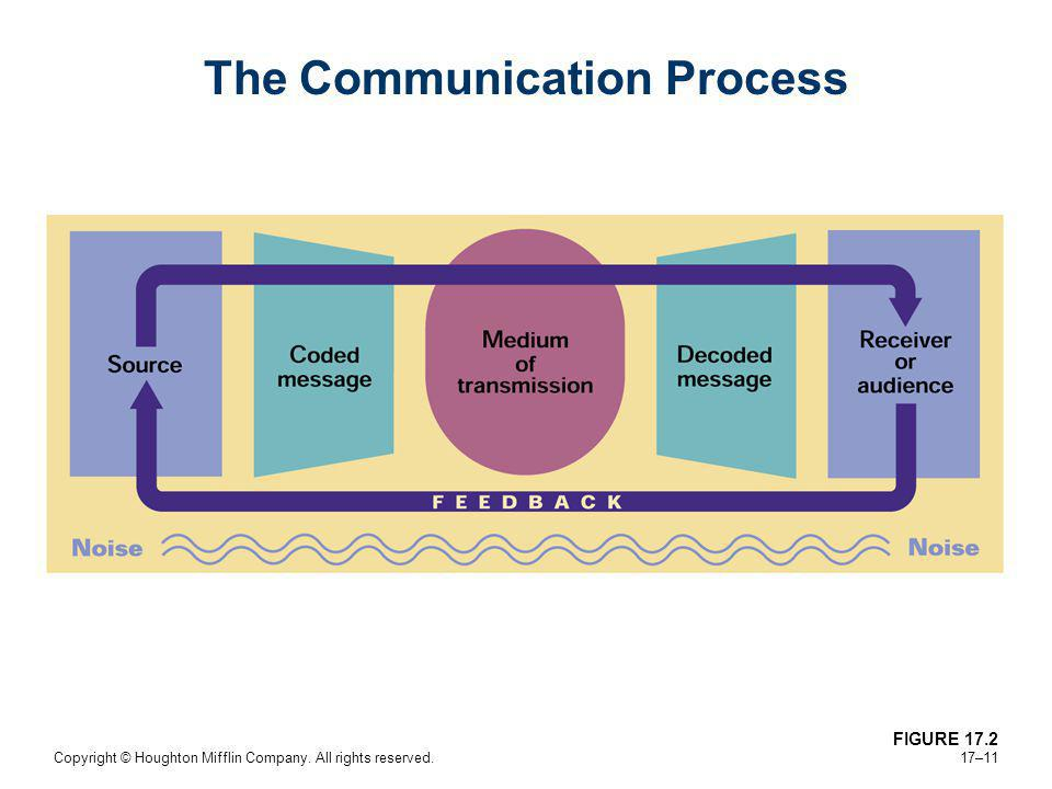 Copyright © Houghton Mifflin Company. All rights reserved. 17–11 The Communication Process FIGURE 17.2