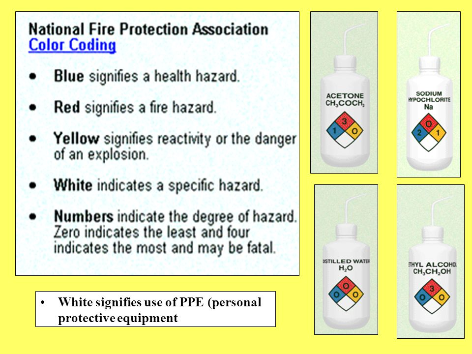 White signifies use of PPE (personal protective equipment
