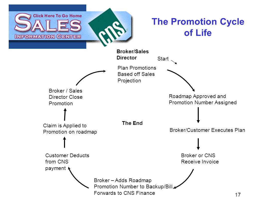 17 The Promotion Cycle of Life Plan Promotions Based off Sales Projection Broker/Sales Director Broker/Customer Executes Plan Broker or CNS Receive Invoice Broker – Adds Roadmap Promotion Number to Backup/Bill, Forwards to CNS Finance Customer Deducts from CNS payment Claim is Applied to Promotion on roadmap Broker / Sales Director Close Promotion The End Roadmap Approved and Promotion Number Assigned Start