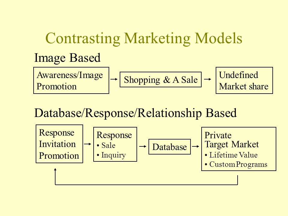 Contrasting Marketing Models Image Based Awareness/Image Promotion Shopping & A Sale Undefined Market share Database/Response/Relationship Based Respo