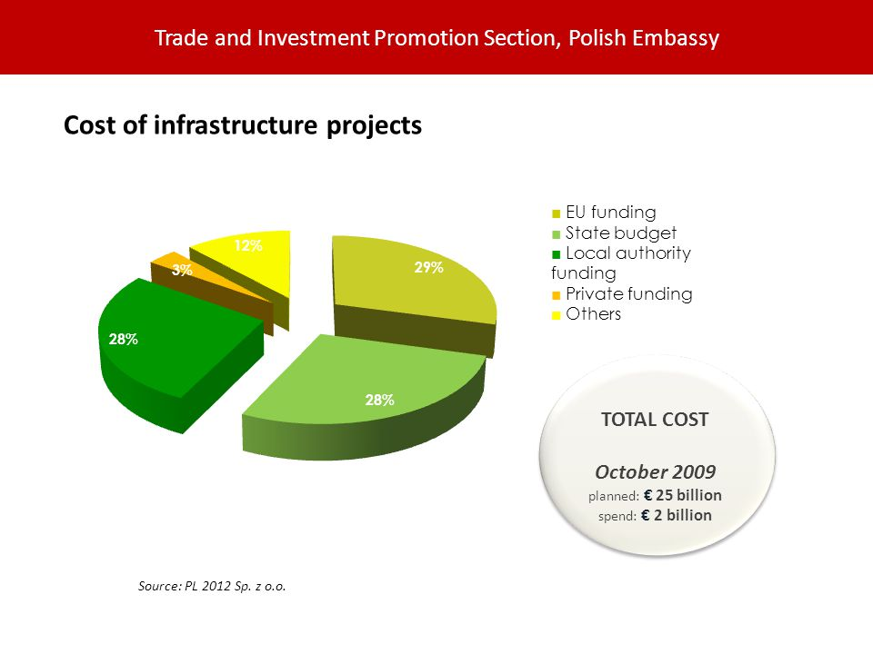 Trade and Investment Promotion Section, Polish Embassy Cost of infrastructure projects TOTAL COST October 2009 planned: 25 billion spend: 2 billion Source: PL 2012 Sp.