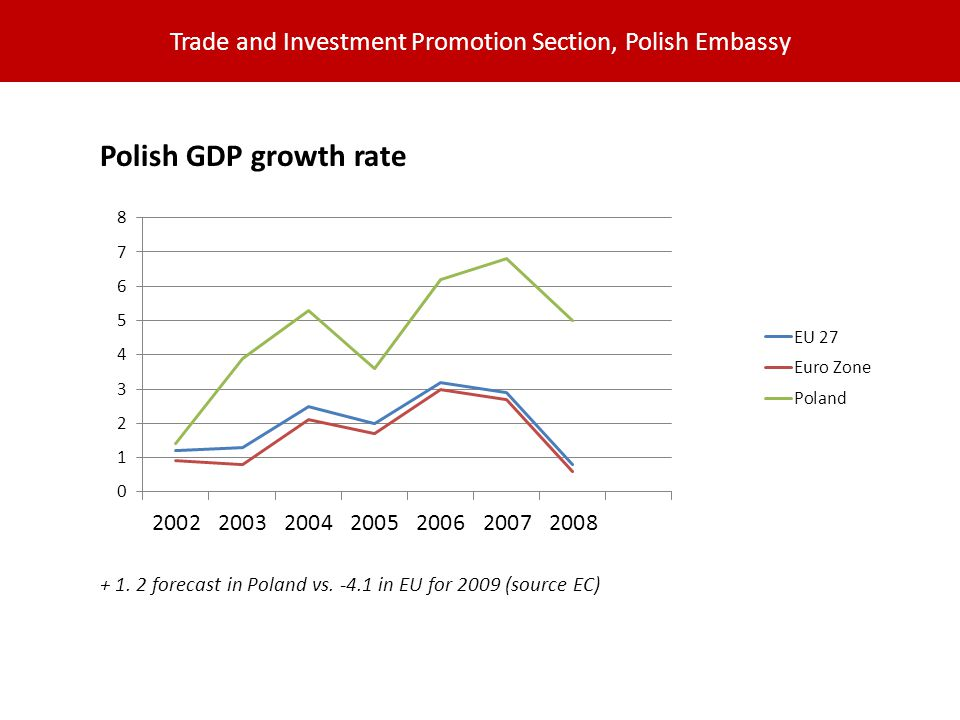 Trade and Investment Promotion Section, Polish Embassy Polish GDP growth rate + 1.