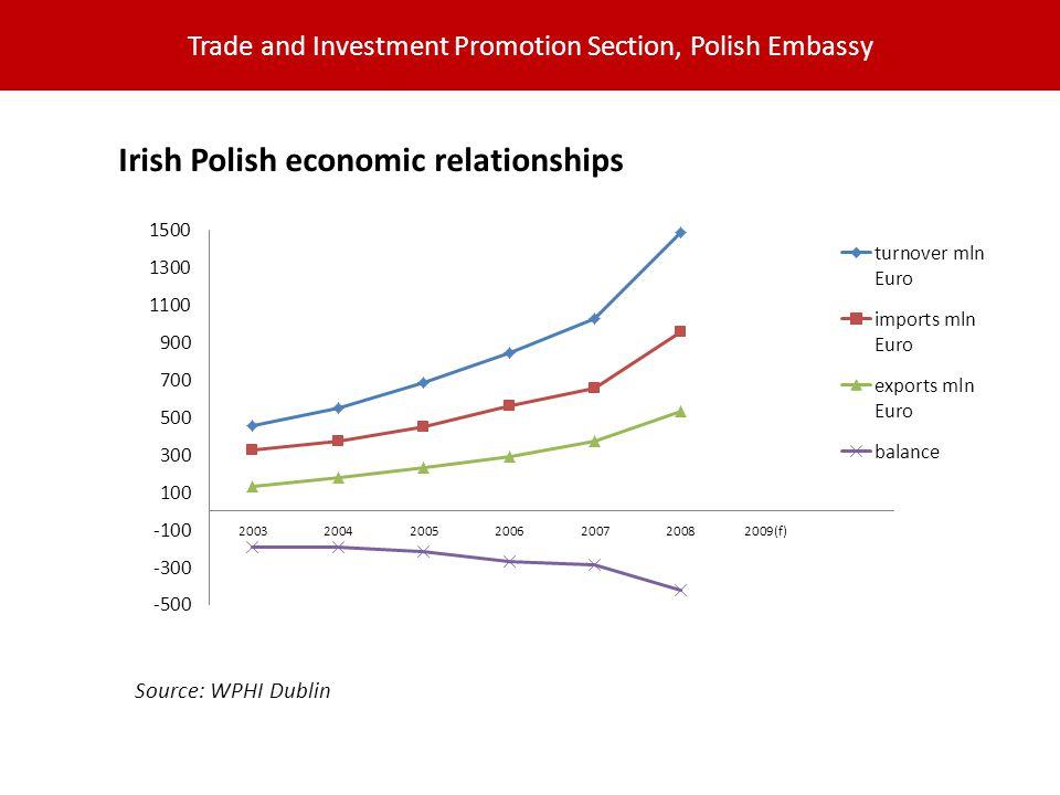 Trade and Investment Promotion Section, Polish Embassy Irish Polish economic relationships Source: WPHI Dublin