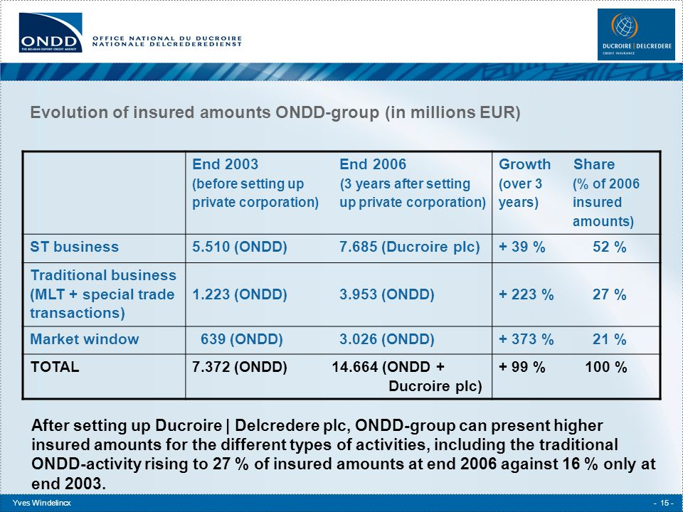 Yves Windelincx- 15 - Evolution of insured amounts ONDD-group (in millions EUR) End 2003 End 2006 (before setting up (3 years after setting private corporation) up private corporation) Growth Share (over 3(% of 2006 years)insured amounts) ST business5.510 (ONDD)7.685 (Ducroire plc)+ 39 %52 % Traditional business (MLT + special trade transactions) 1.223 (ONDD)3.953 (ONDD)+ 223 %27 % Market window 639 (ONDD)3.026 (ONDD)+ 373 %21 % TOTAL7.372 (ONDD) 14.664 (ONDD + Ducroire plc) + 99 % 100 % After setting up Ducroire   Delcredere plc, ONDD-group can present higher insured amounts for the different types of activities, including the traditional ONDD-activity rising to 27 % of insured amounts at end 2006 against 16 % only at end 2003.