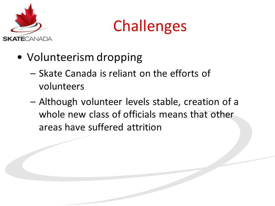 Challenges Volunteerism dropping –Skate Canada is reliant on the efforts of volunteers –Although volunteer levels stable, creation of a whole new class of officials means that other areas have suffered attrition