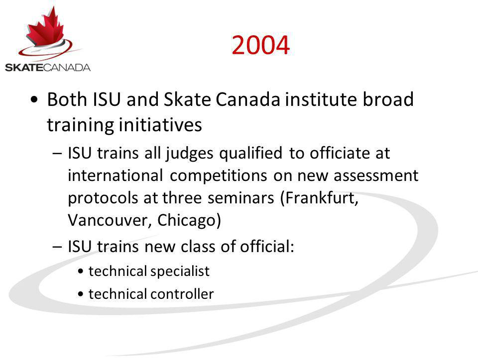 2004 Both ISU and Skate Canada institute broad training initiatives –ISU trains all judges qualified to officiate at international competitions on new
