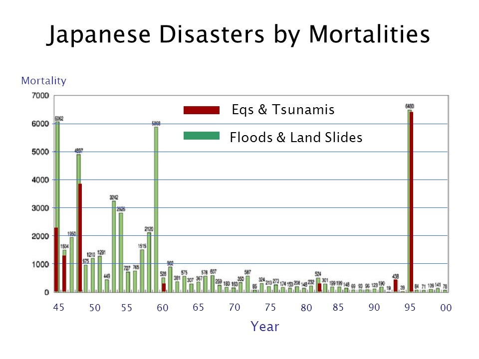 45 5055 60 65 7075 80 85 9095 00 Mortality Year Eqs & Tsunamis Floods & Land Slides Japanese Disasters by Mortalities