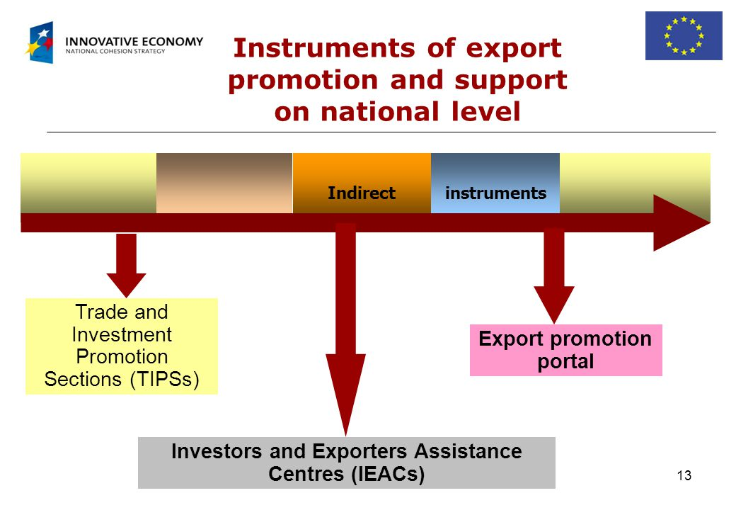 13 Instruments of export promotion and support on national level Indirectinstruments Trade and Investment Promotion Sections (TIPSs) Export promotion portal Investors and Exporters Assistance Centres (IEACs)