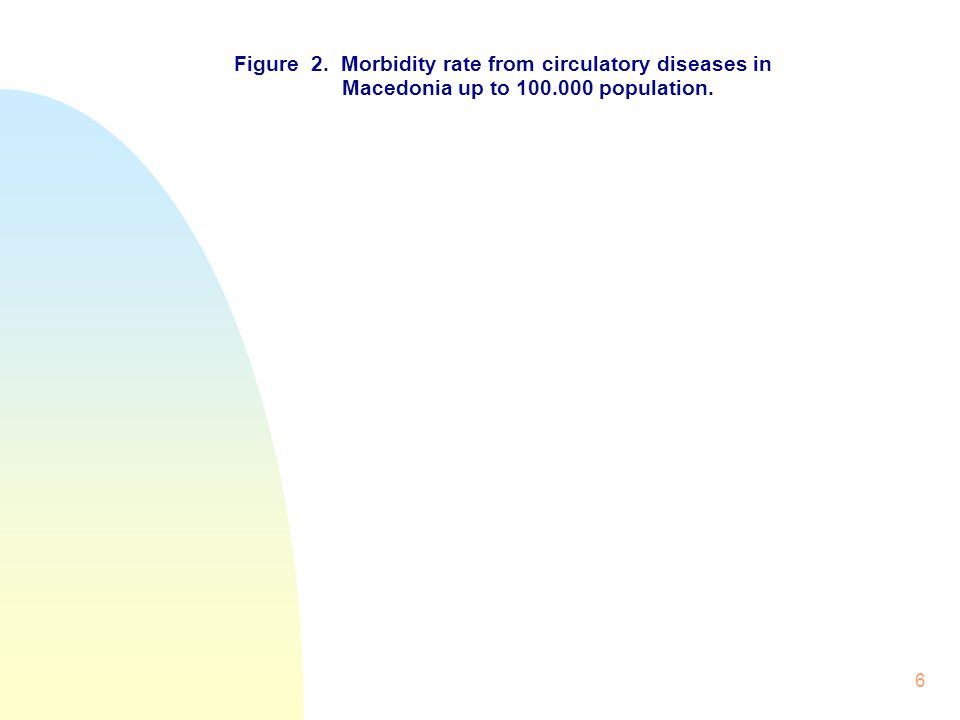 6 Figure 2. Morbidity rate from circulatory diseases in Macedonia up to 100.000 population.
