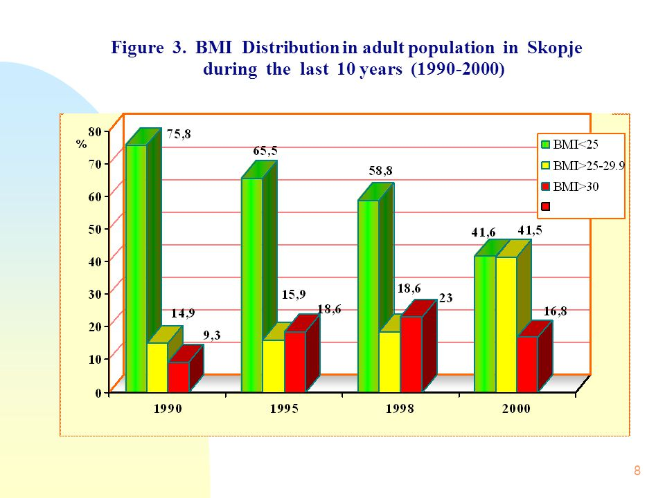 8 Figure 3. BMI Distribution in adult population in Skopje during the last 10 years (1990-2000)