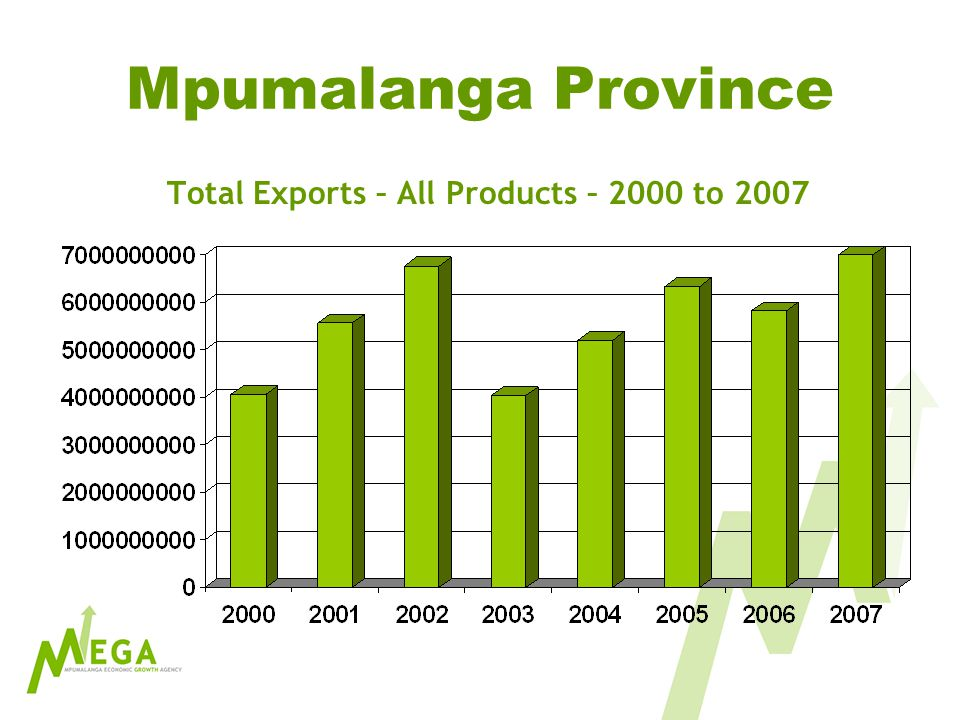 Mpumalanga Province Total Exports – All Products – 2000 to 2007