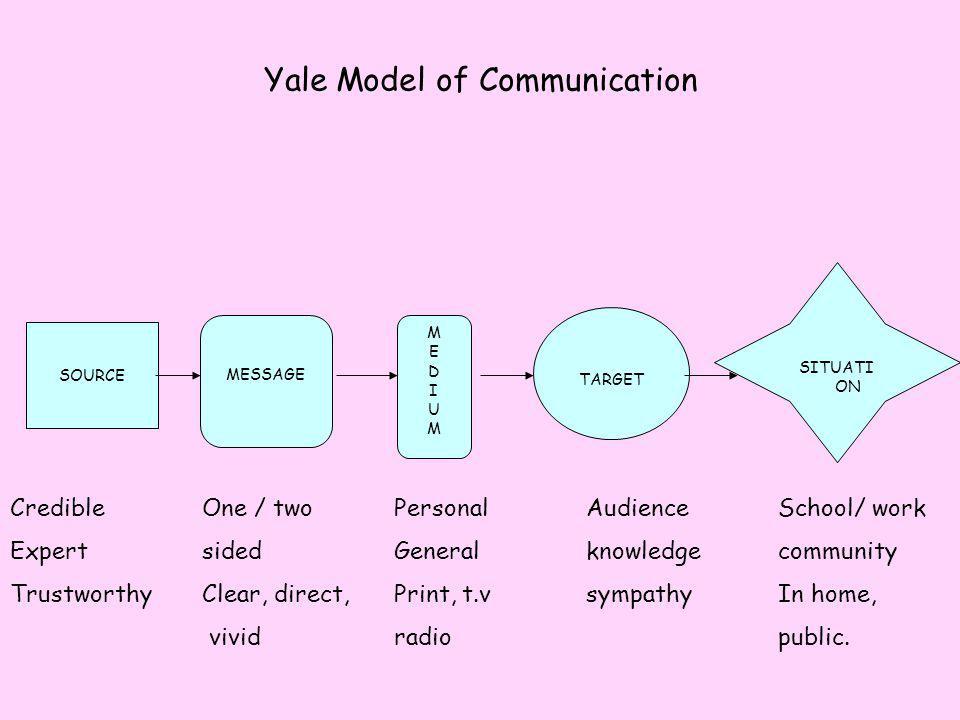 Yale Model of Communication SITUATI ON TARGET MEDIUMMEDIUM MESSAGE SOURCE CredibleOne / twoPersonalAudienceSchool/ work ExpertsidedGeneralknowledgecom