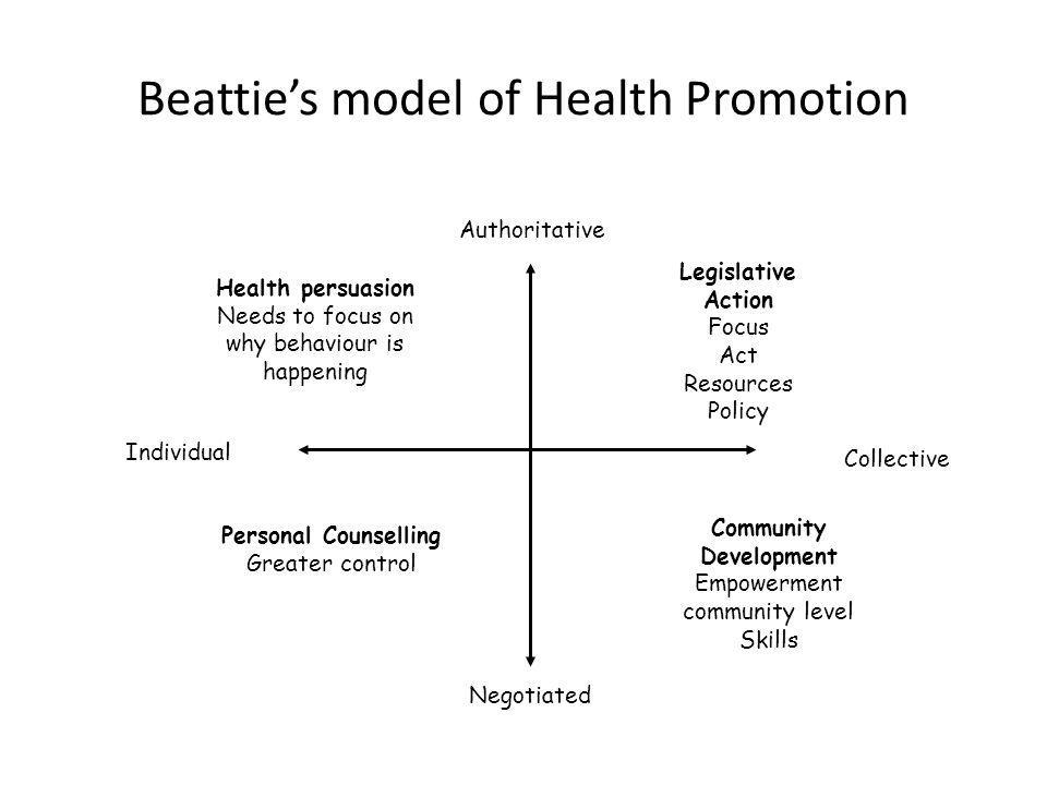 Beatties model applied Key features Examines 2 axis i) type of approach used top down (authoritarian) or bottom up (negotiated or owned by clients) ii) size of approach Categorises 4 types of activities a)Personal Counselling eg working with dietician on food and physical individual personal plans and goals b)Health persuasion eg Campaign of eating 5 fruit and vegetables a day on TV c)Legislative action eg laws that subsidise the price of healthy food stuff d)Community development eg communities producing and distributing food themselves