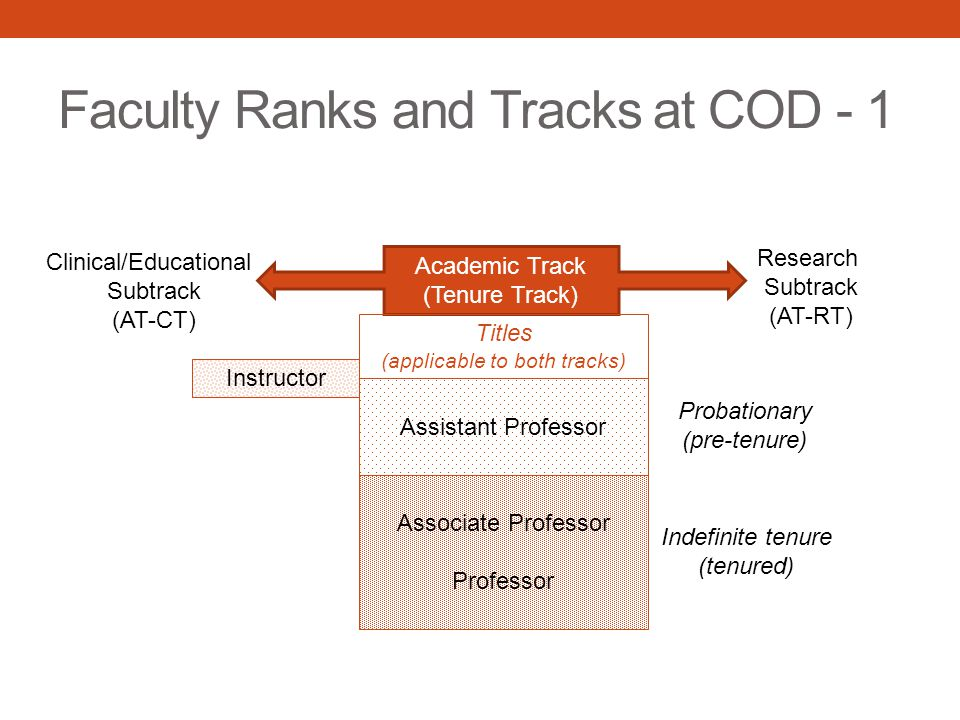 Faculty Ranks and Tracks at COD - 1 Academic Track (Tenure Track) Clinical/Educational Subtrack (AT-CT) Research Subtrack (AT-RT) Associate Professor