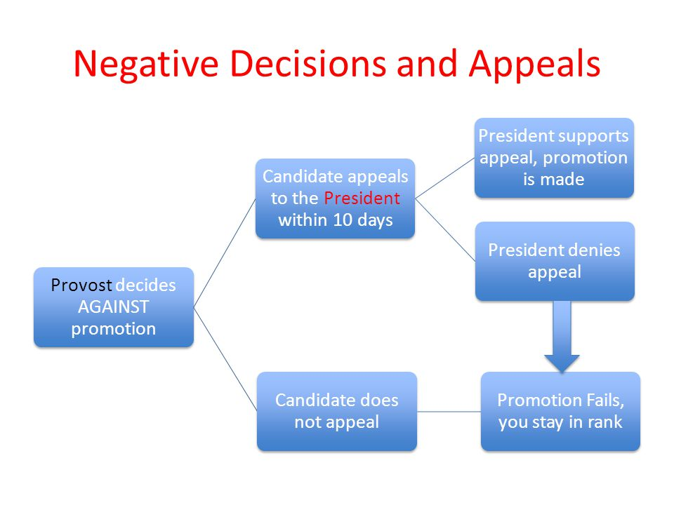 Negative Decisions and Appeals Provost decides AGAINST promotion Candidate appeals to the President within 10 days President supports appeal, promotion is made President denies appeal Candidate does not appeal Promotion Fails, you stay in rank