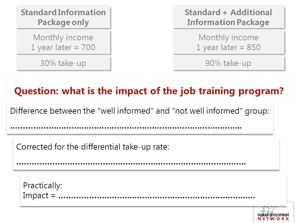 Standard Information Package only Standard + Additional Information Package Monthly income 1 year later = 700 Monthly income 1 year later = 700 Monthly income 1 year later = 850 Monthly income 1 year later = 850 30% take-up 90% take-up Question: what is the impact of the job training program.
