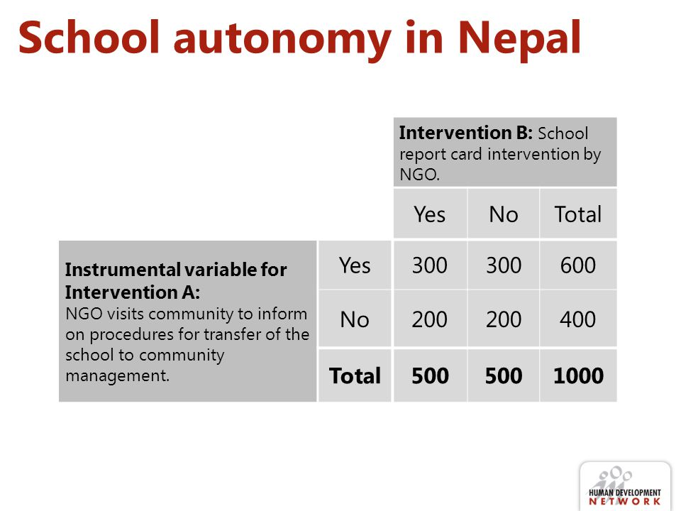 School autonomy in Nepal Intervention B: School report card intervention by NGO.