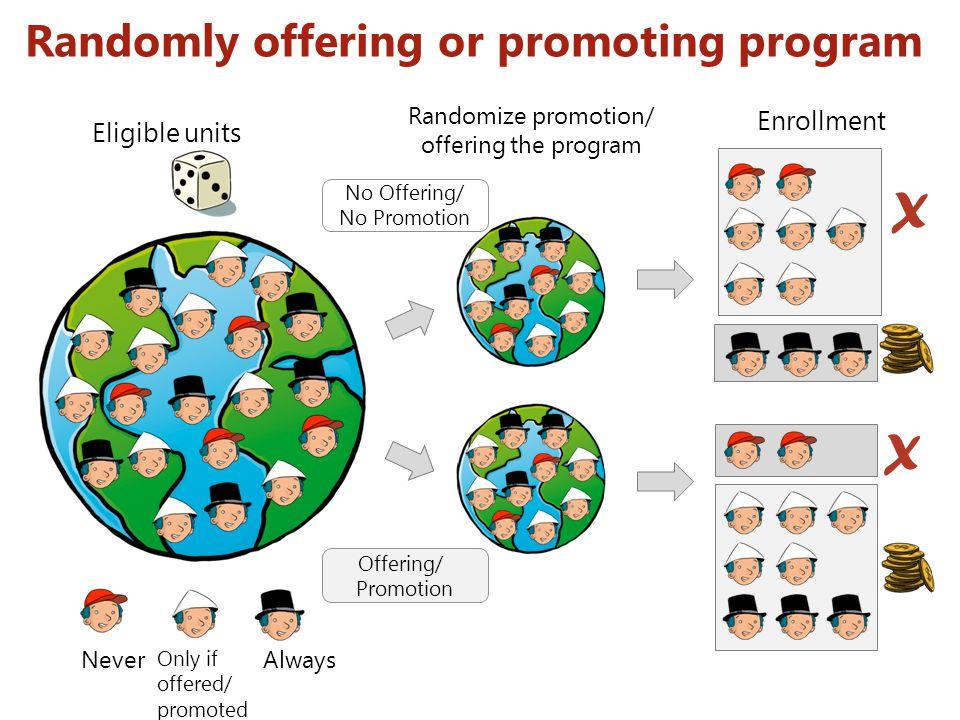 0 Randomly offering or promoting program Eligible units Randomize promotion/ offering the program Enrollment Offering/ Promotion No Offering/ No Promo