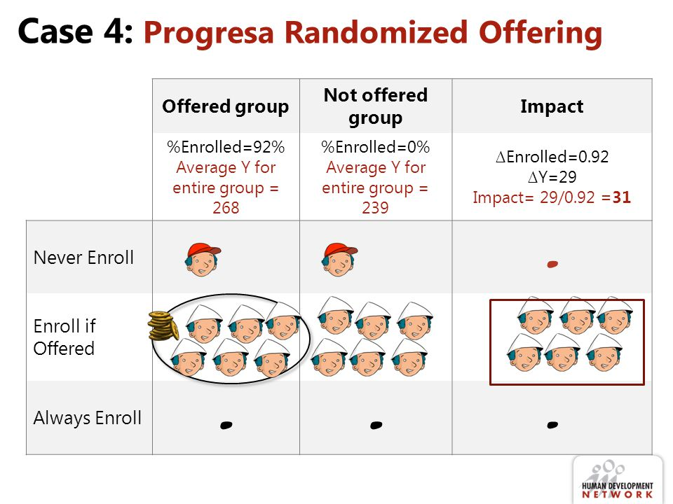 Case 4: Progresa Randomized Offering Offered group Not offered group Impact %Enrolled=92% Average Y for entire group = 268 %Enrolled=0% Average Y for