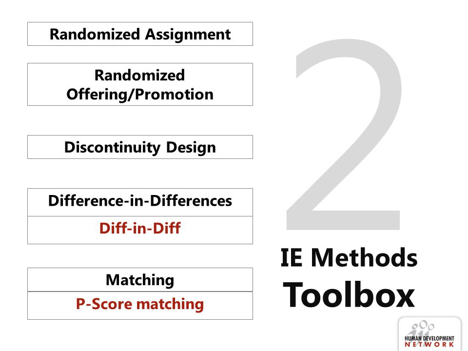 2 IE Methods Toolbox Randomized Assignment Discontinuity Design Diff-in-Diff Randomized Offering/Promotion Difference-in-Differences P-Score matching