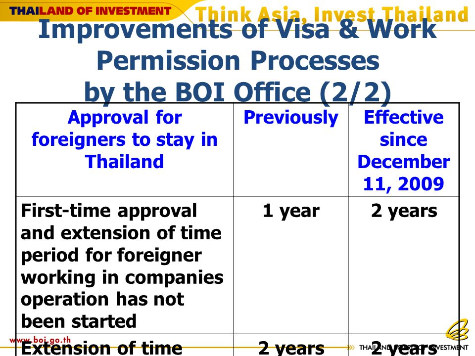 Improvements of Visa & Work Permission Processes by the BOI Office (2/2) Approval for foreigners to stay in Thailand PreviouslyEffective since December 11, 2009 First-time approval and extension of time period for foreigner working in companies operation has not been started 1 year2 years Extension of time period for foreigner working in companies operation has already been started 2 years