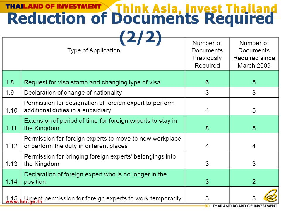 Reduction of Documents Required (2/2) Type of Application Number of Documents Previously Required Number of Documents Required since March 2009 1.8Request for visa stamp and changing type of visa65 1.9Declaration of change of nationality33 1.10 Permission for designation of foreign expert to perform additional duties in a subsidiary45 1.11 Extension of period of time for foreign experts to stay in the Kingdom85 1.12 Permission for foreign experts to move to new workplace or perform the duty in different places44 1.13 Permission for bringing foreign experts belongings into the Kingdom33 1.14 Declaration of foreign expert who is no longer in the position32 1.15Urgent permission for foreign experts to work temporarily33