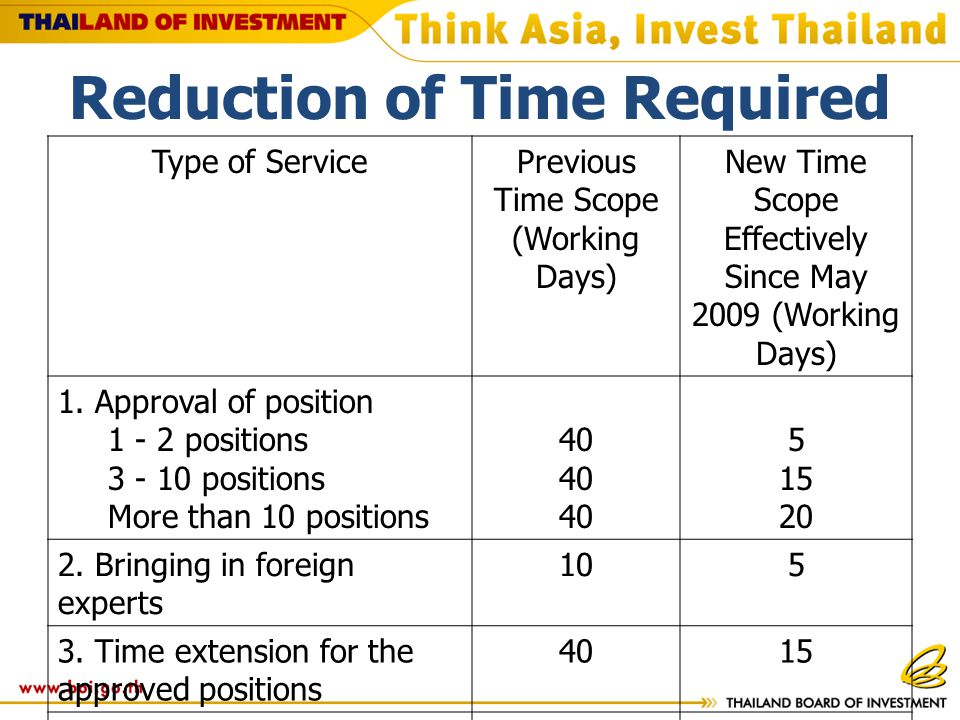 Reduction of Time Required Type of ServicePrevious Time Scope (Working Days) New Time Scope Effectively Since May 2009 (Working Days) 1.