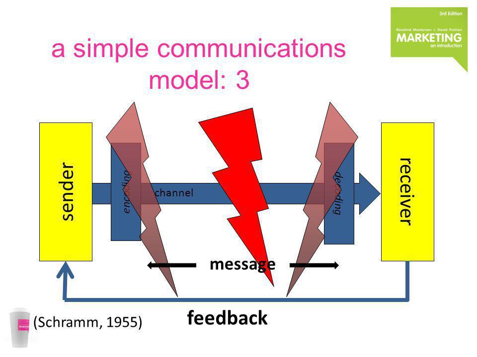 channel encoding decoding a simple communications model: 3 sender receiver feedback message (Schramm, 1955)