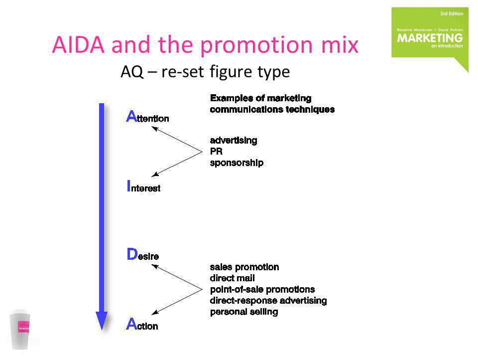 AIDA and the promotion mix AQ – re-set figure type