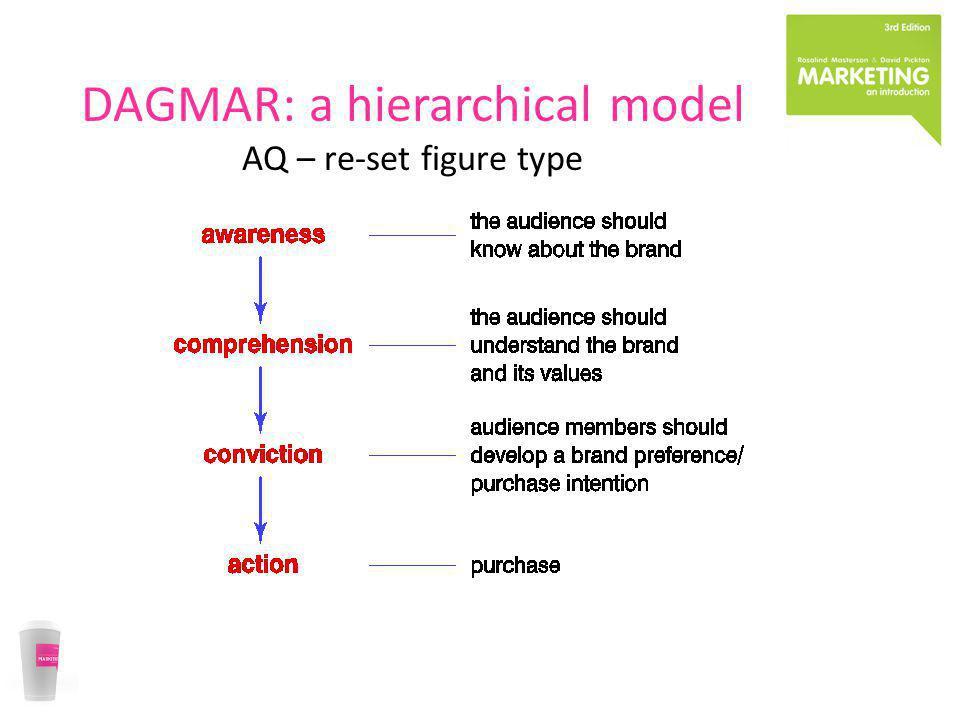 DAGMAR: a hierarchical model AQ – re-set figure type