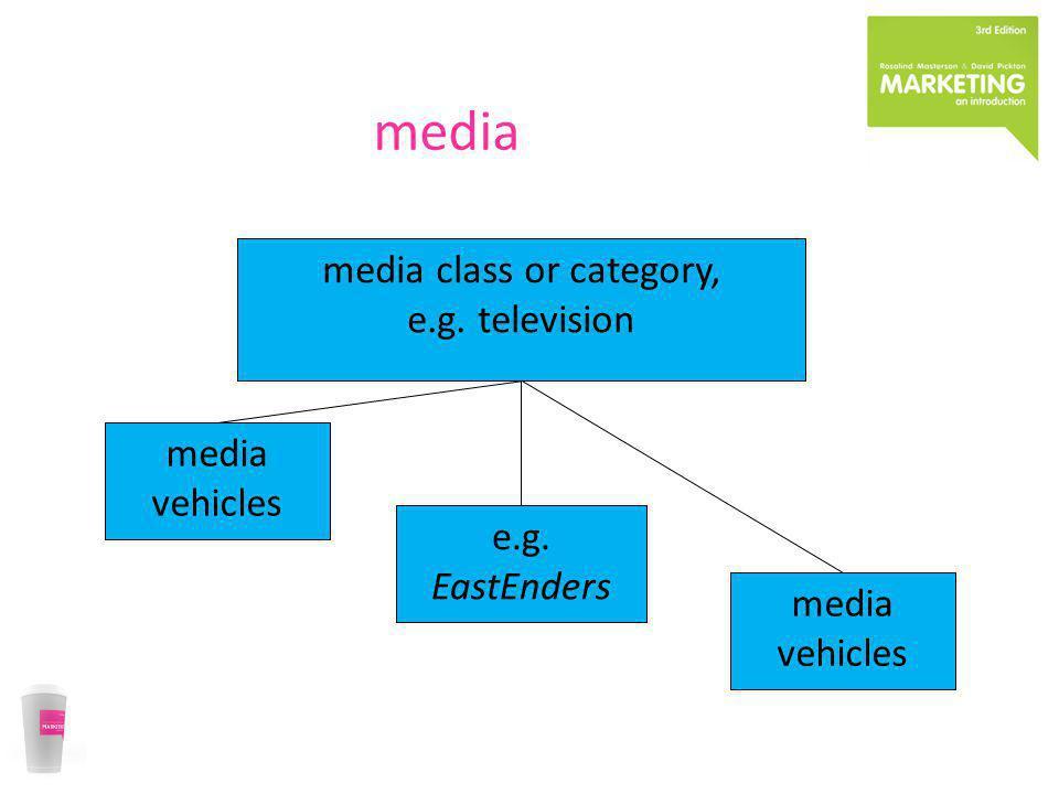 media media class or category, e.g. television media vehicles e.g. EastEnders media vehicles