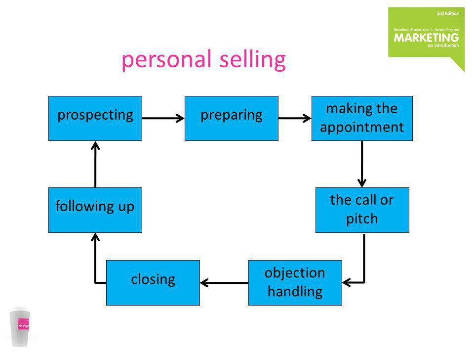 personal selling prospectingpreparing making the appointment objection handling following up the call or pitch closing