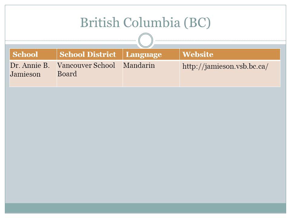 British Columbia (BC) SchoolSchool DistrictLanguageWebsite Dr.