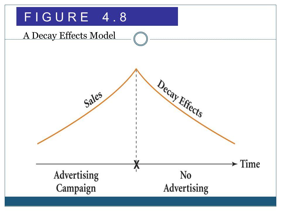 F I G U R E 4. 8 A Decay Effects Model